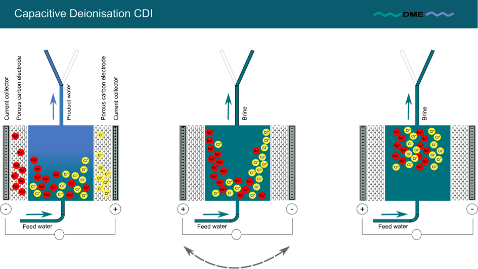 Capacitive Deionisation CDI