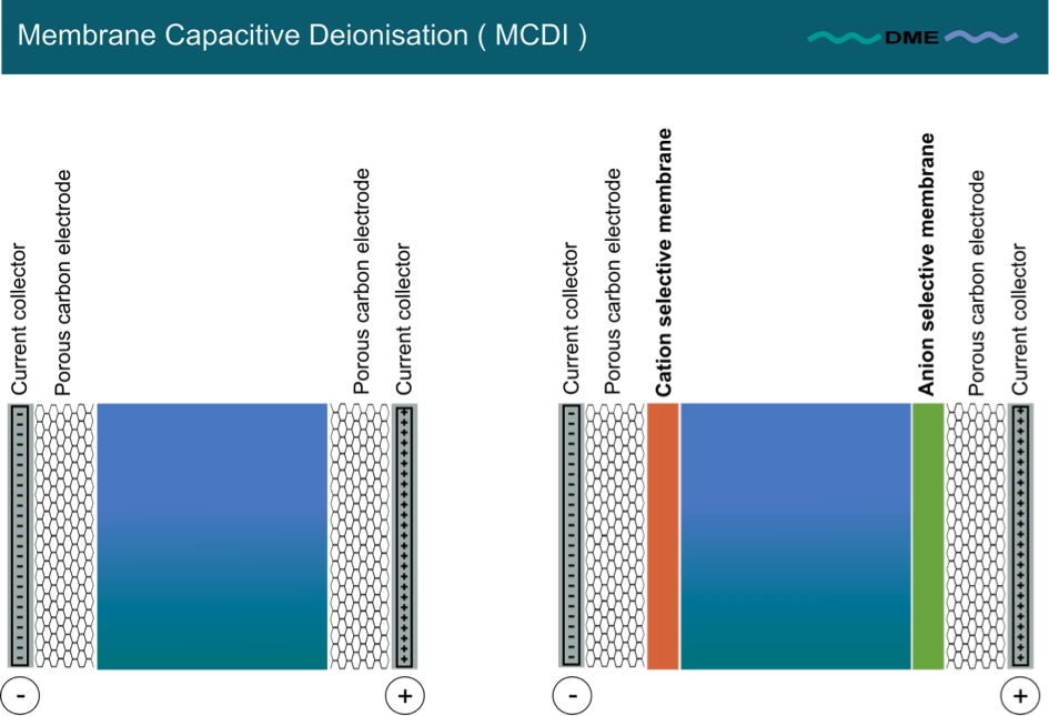 Membrane Capacitive Deionisation (MCDI)